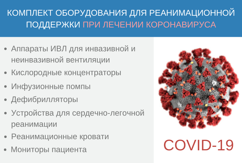 Комплект оборудования для реанимационной поддержки при лечении коронавируса